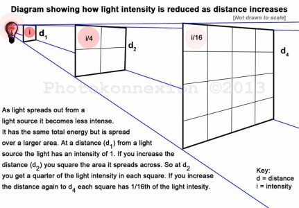 • Light intensity is affected by the inverse square law •