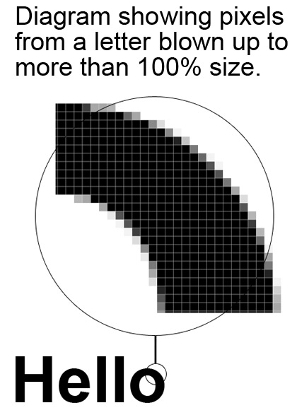 Pixels blown up showing how they make up an image.