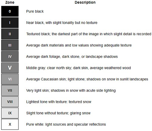 The Zone System helps the photographer produce the correct tones from the scene in the final image.
