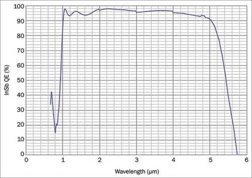 Typical spectral response of InSb FPA with antireflective coating for <1 to >5 µm.