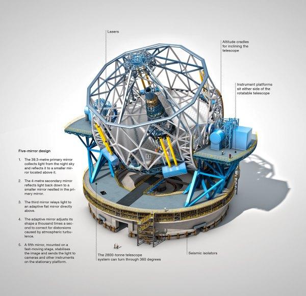 european extremely large telescope diagram