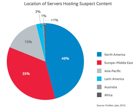 Location of Servers Hosting Suspect Content: McAfee Labs Threats Report, February 2015 page 41