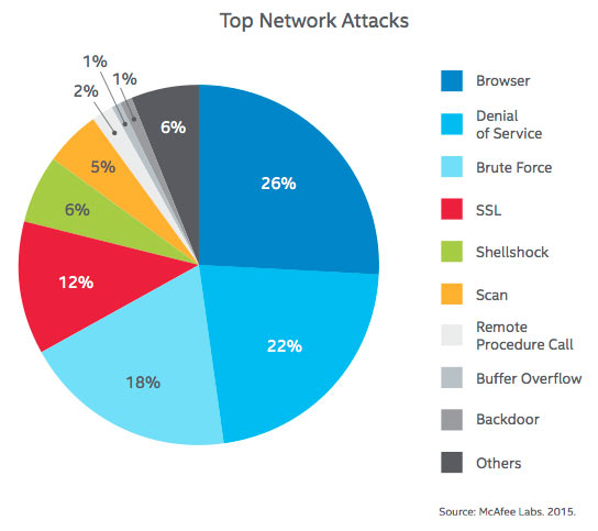 Top Network Attacks: Browser, denial of service, and brute force remain the top three network attacks in Q4, though DoS (Denial of Service) declined by almost half from Q3. SSL (Secure Sockets Layer) increased by 4% and Shellshock now appears on our threats pie, in fifth place, due to the continuing popularity of Heartbleed and Shellshock attacks. McAfee Labs Threats Report, February 2015 page 45