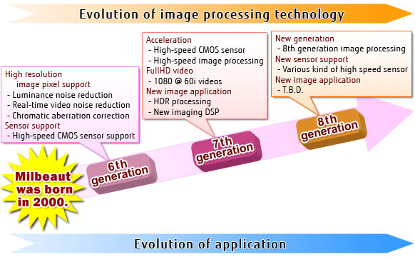Socionext Inc.'s Roadmap of Milbeaut™: Evolution of Image Processing Technology