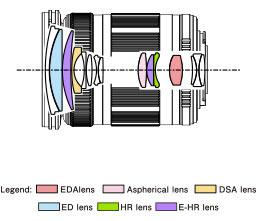 Optical Construction of Olympus M.Zuiko Digitial ED 14-150mm f/4-5.6 II