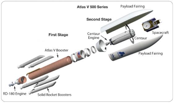 The Atlas V 500 series: Schema by ULA