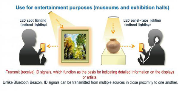 To introduce exhibits at museums: Image by Panasonic