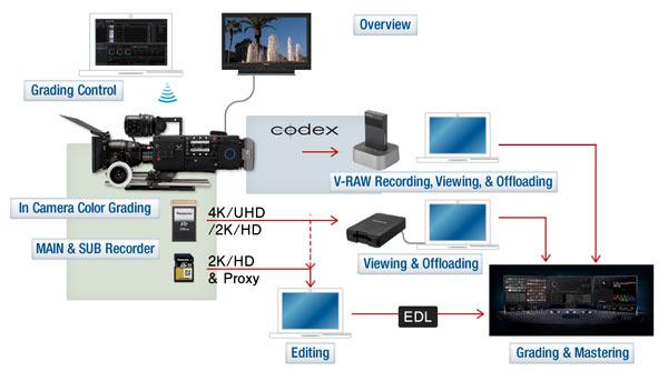 Panasonic VariCam 35 workflow: Image by Panasonic