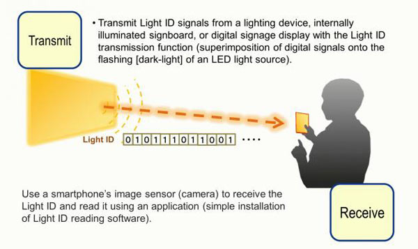 Visible light ID technology concept: Image by Panasonic