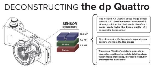 Foveon Quattro X3 Direct Imaging sensor