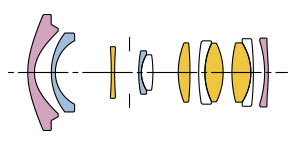 Sigma Lens construction