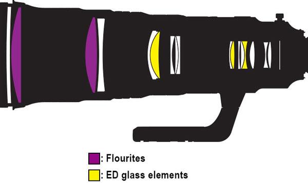 AF-S NIKKOR 500mm f/4E FL ED VR: Lens construction diagram shows Fluorites and ED (Extra-low Dispersion) glass elements