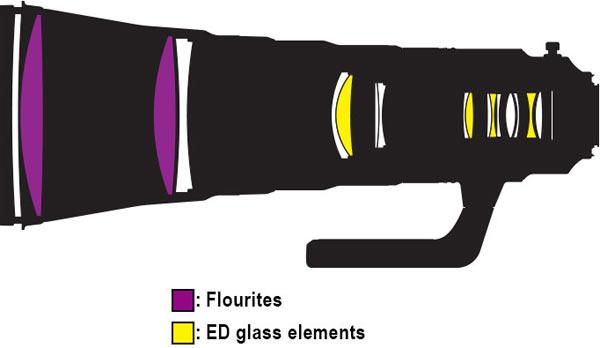 AF-S NIKKOR 600mm f/4E FL ED VR: Lens construction diagram shows Fluorites and ED (Extra-low Dispersion) glass elements