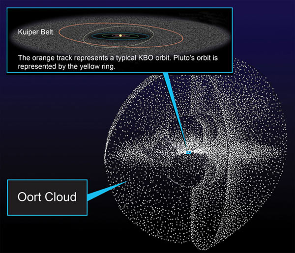 Oort Cloud. Credits: NASA-JHUAPL-SWRI
