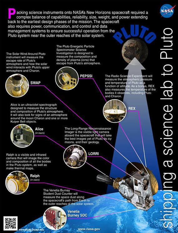 """Shipping a Science Lab to Pluto"" infographic"