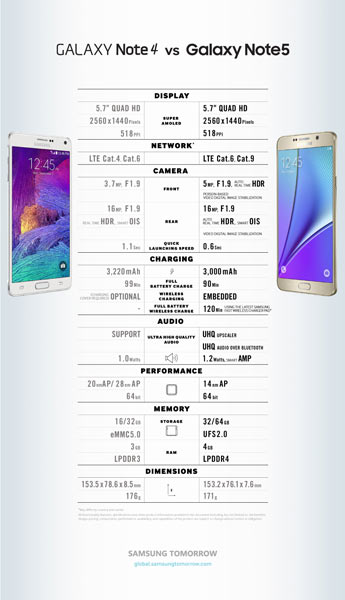 Samsung Galaxy Note 5 infographic