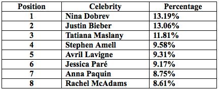 intel-security-2015-most-dangerous-canadian-celebrities-600