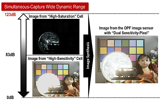 Captured image using by the new wide dynamic range technology
