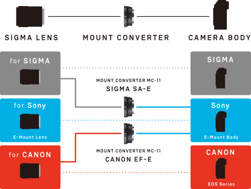 SIGMA MOUNT CONVERTER MC-11: Corresponding AF mounts: Canon EF-E, SIGMA SA-E