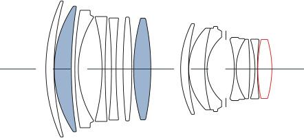 Sigma 85mm F1.4 DG HSM Art: Sigma Lens Technology