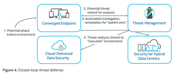 """Automating the Threat Defense Lifecycle"" by Brian Dye, Intel Security, page 6"