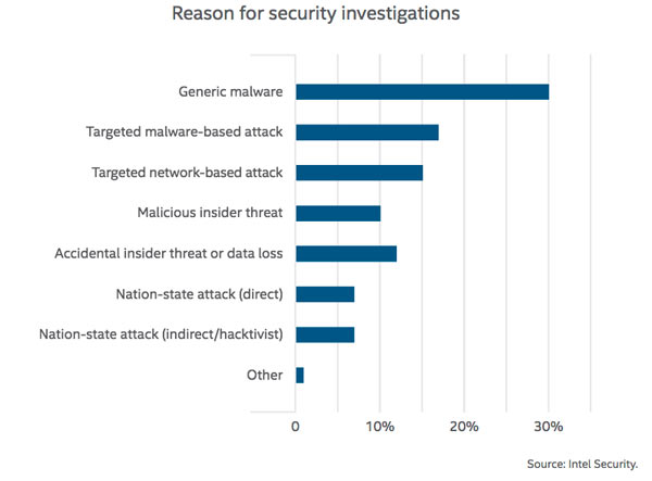 McAfee Labs Threats Report: December 2016, page 9