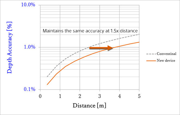 Sony Comparison of measurement distance when the depth accuracy is equivalent (Ambient light: 2k lux; light source power: 104 mW [even]; modulation frequency: 100 MHz)