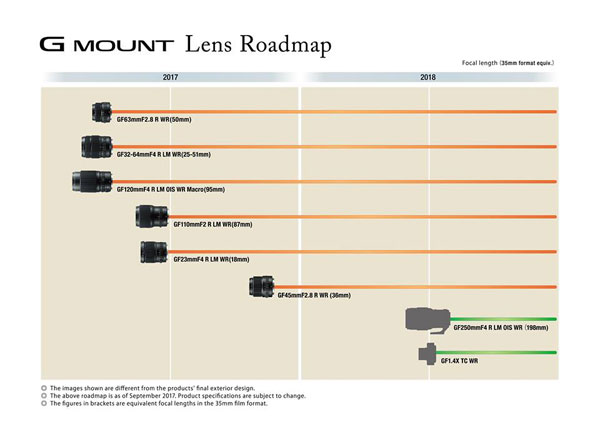 Updated GF Lens Roadmap