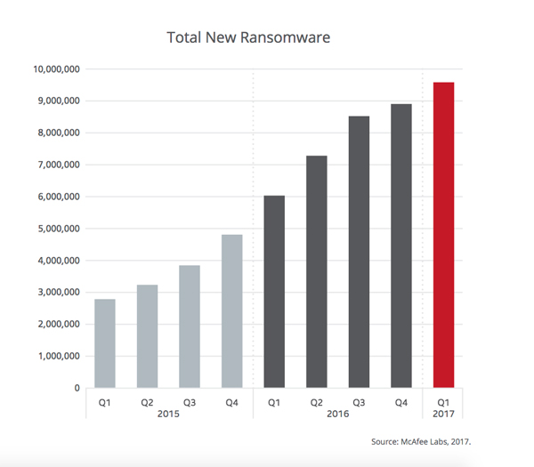 Per the McAfee Labs Threat Report: June 2017 (page 74), total ransomware has grown 59% in the past four quarters to 9.6 million samples