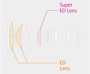 Fujifilm: FUJINON GF250mmF4 R LM OIS WR Lens