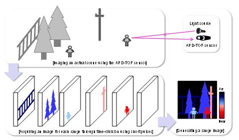 Fig. 4 Explanatory diagram of image acquisition by the APD-TOF sensor for each range using short pulses