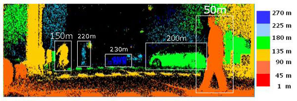 Fig. 6 3D range image obtained at night by the TOF image sensor