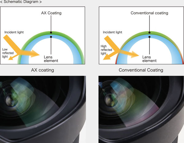Tamron SP 15-30mm F/2.8 Di VC USD G2: AX Coating (left), Conventional Coating (right)