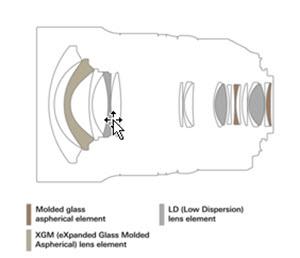Tamron SP 15-30mm F/2.8 Di VC USD G2 (Model A041): MTF/ Optical Construction