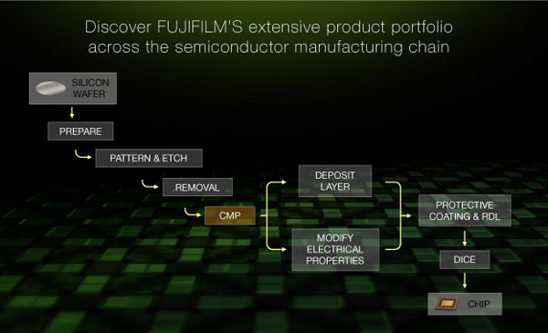 Fujifilm's semiconductor manufacturing chain