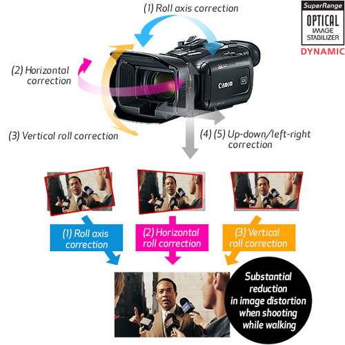 Canon VIXIA HF G50 4K UHD:Intelligent Five-Axis Optical Image Stabilization: Images Courtesy of Canon
