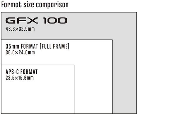 Fujifilm Format Size Comparison