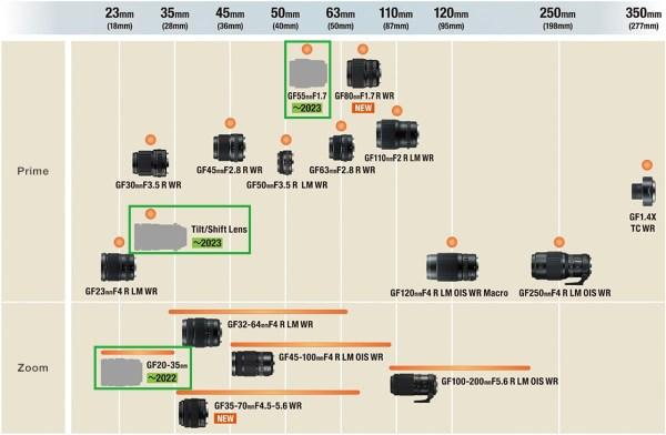 Fujifilm GFX System Lens Road Map