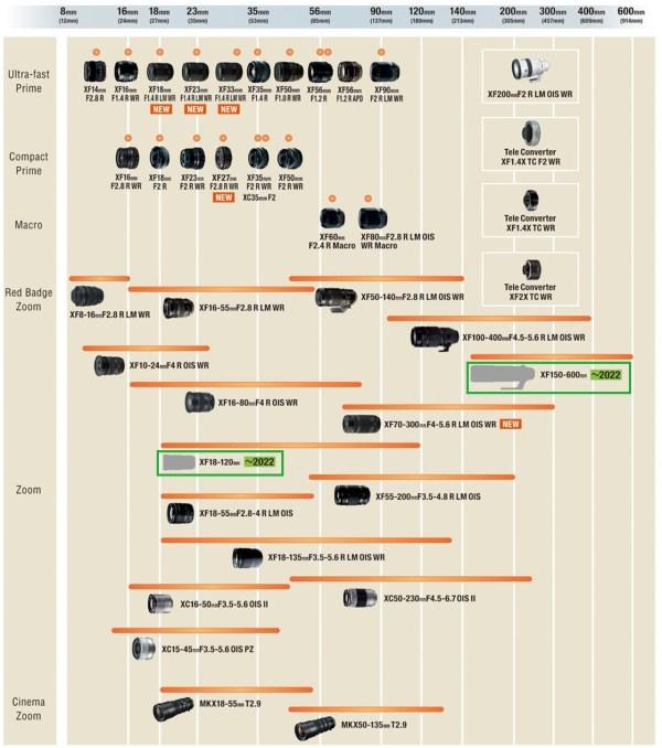 Fujifilm X-Series Lens Road Map