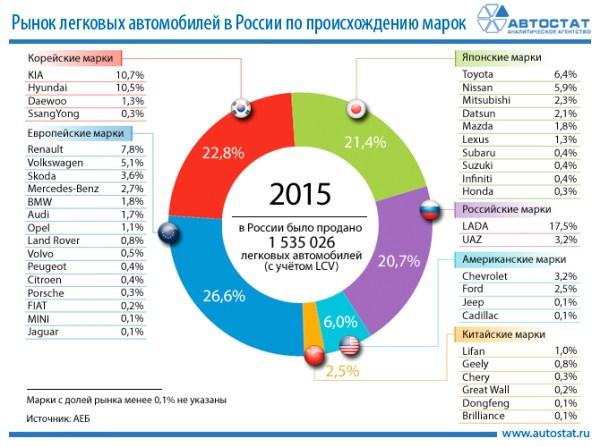 Статистика поиска в интернете автомобильных марок