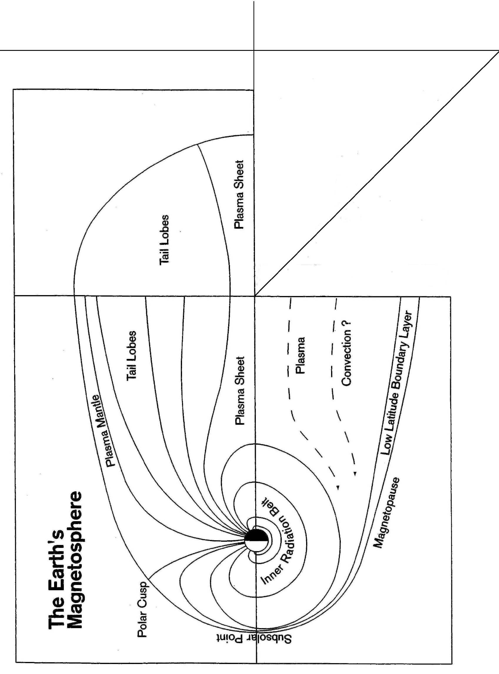 Folding Paper Model Of Magnetosphere