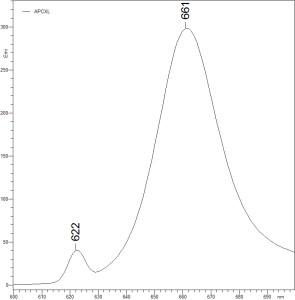 Allophycocyanin XL fluorescence spectrum