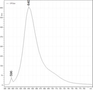 C-Phycocyanin lyophilized form fluorescence spectrum