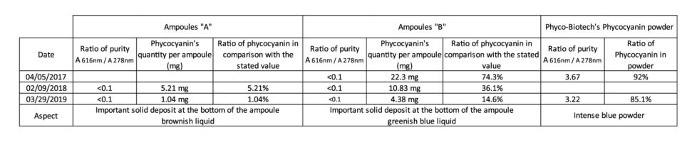 phycocyanine purity comparison