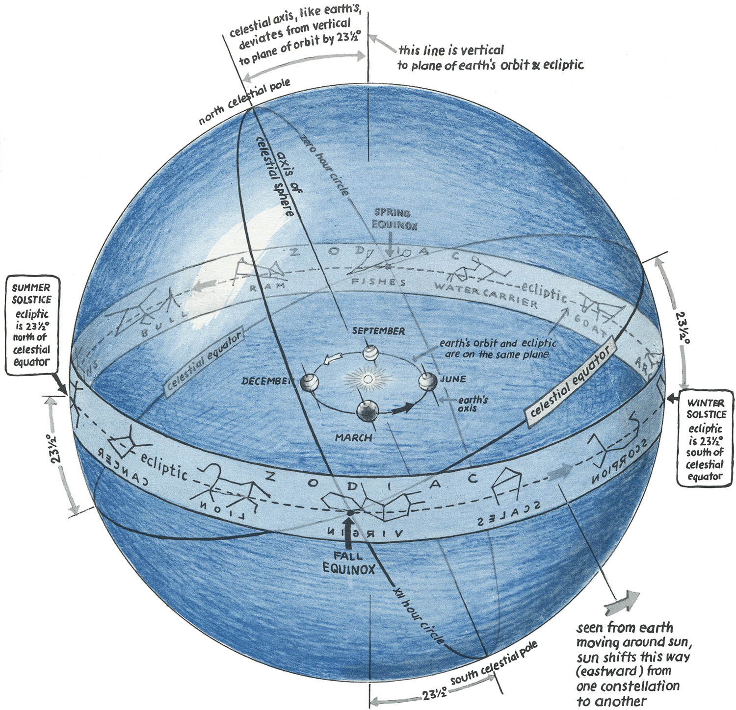 Eli5 Right Ascension And Declination Celestial