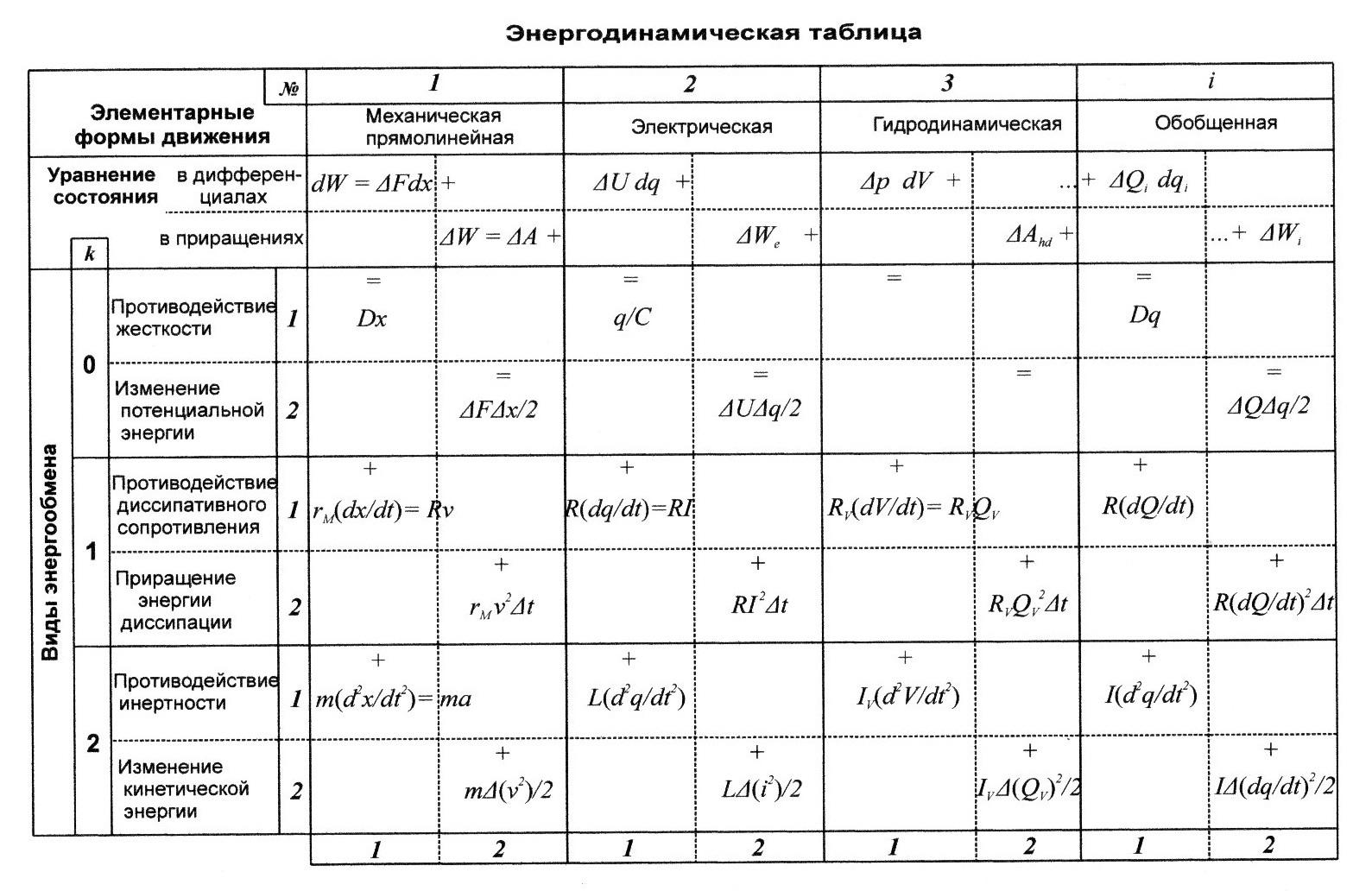Формулы 7-8 классов по физике таблица