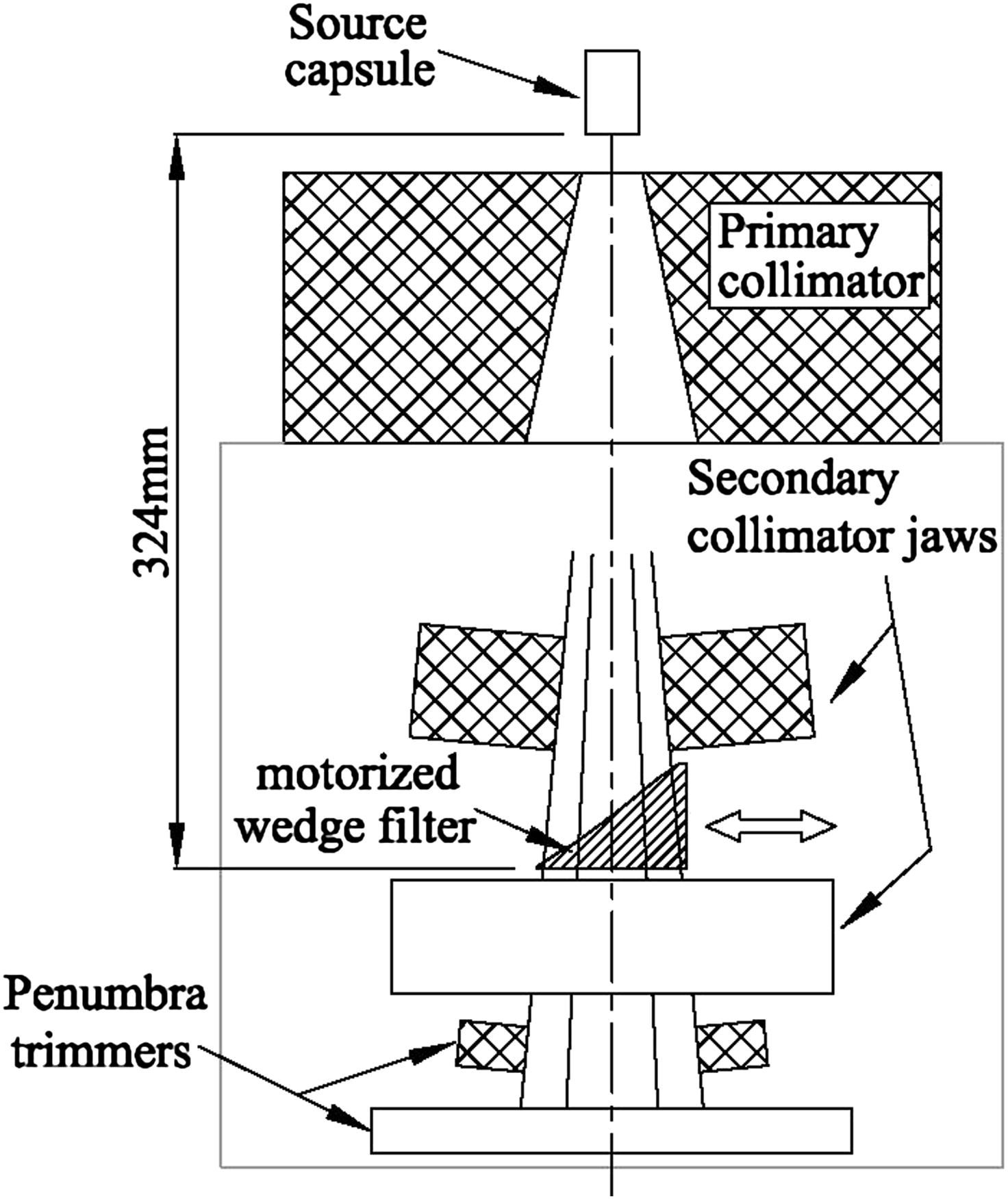 Design Implementation And Validation Of A Motorized Wedge
