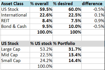 2017 Q2 PoF Portfolio, Spending, and Blog Performance Update
