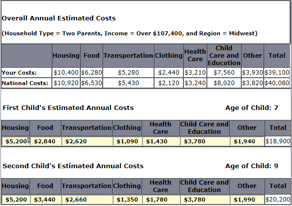 Cost to Raise Children