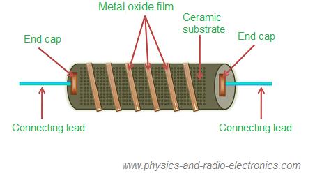 Image result for metal oxide resistors